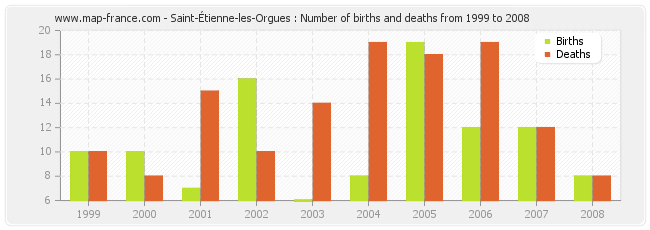 Saint-Étienne-les-Orgues : Number of births and deaths from 1999 to 2008