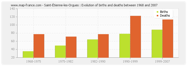 Saint-Étienne-les-Orgues : Evolution of births and deaths between 1968 and 2007