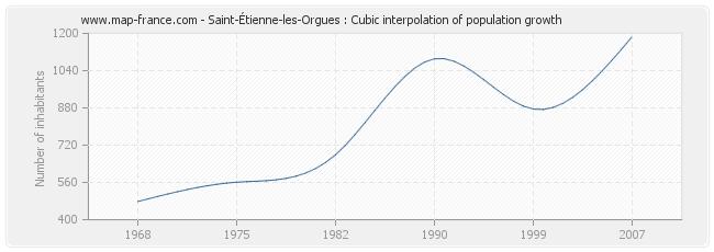 Saint-Étienne-les-Orgues : Cubic interpolation of population growth