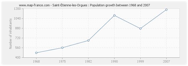Population Saint-Étienne-les-Orgues