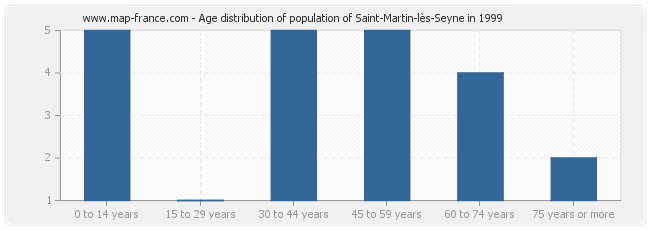 Age distribution of population of Saint-Martin-lès-Seyne in 1999