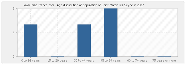 Age distribution of population of Saint-Martin-lès-Seyne in 2007