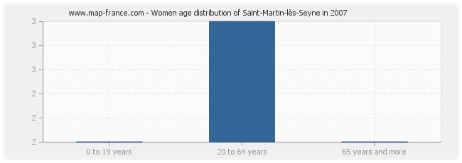 Women age distribution of Saint-Martin-lès-Seyne in 2007