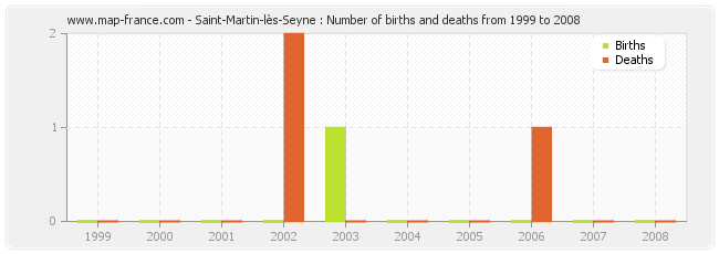 Saint-Martin-lès-Seyne : Number of births and deaths from 1999 to 2008