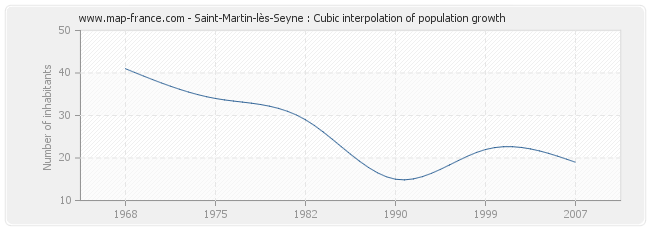 Saint-Martin-lès-Seyne : Cubic interpolation of population growth