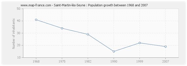 Population Saint-Martin-lès-Seyne