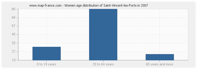 Women age distribution of Saint-Vincent-les-Forts in 2007