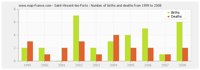 Saint-Vincent-les-Forts : Number of births and deaths from 1999 to 2008