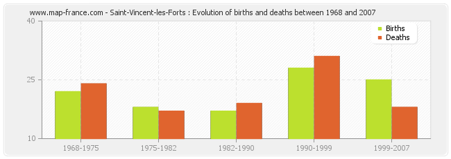 Saint-Vincent-les-Forts : Evolution of births and deaths between 1968 and 2007