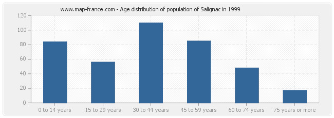 Age distribution of population of Salignac in 1999