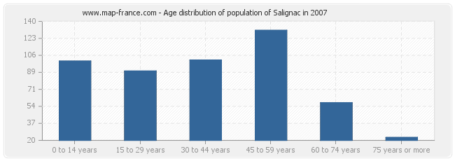 Age distribution of population of Salignac in 2007