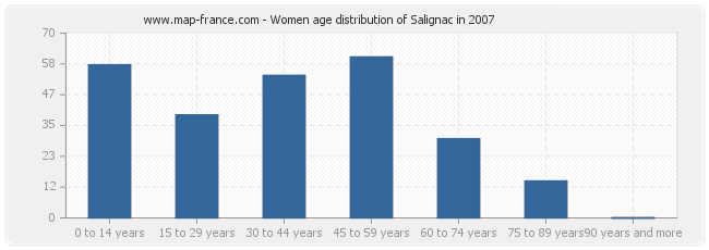 Women age distribution of Salignac in 2007