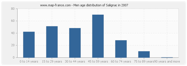 Men age distribution of Salignac in 2007