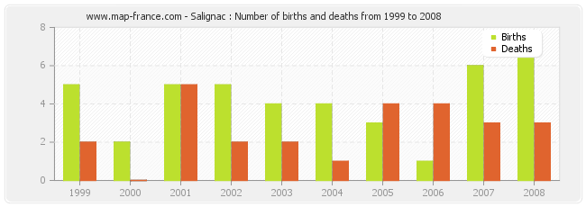 Salignac : Number of births and deaths from 1999 to 2008