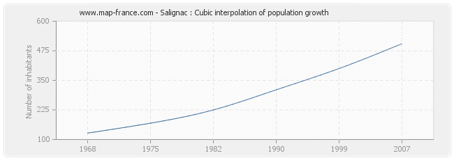 Salignac : Cubic interpolation of population growth