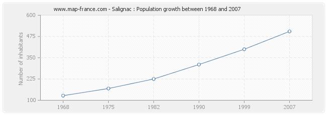 Population Salignac