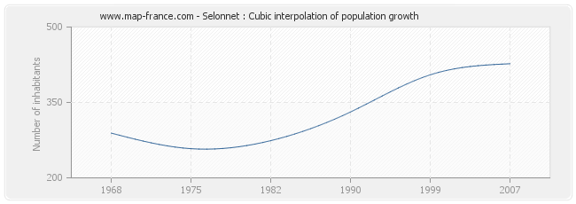 Selonnet : Cubic interpolation of population growth