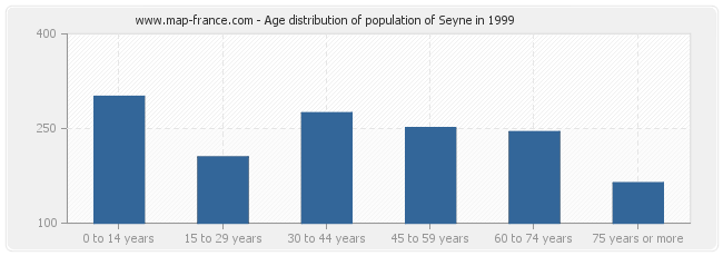 Age distribution of population of Seyne in 1999