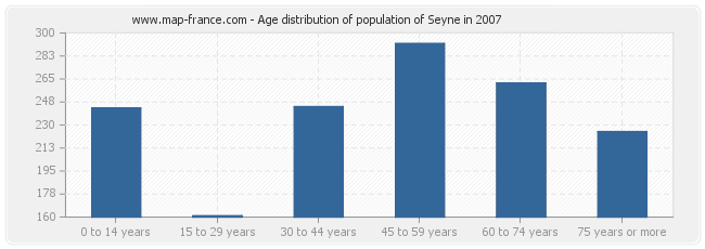 Age distribution of population of Seyne in 2007