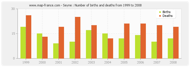 Seyne : Number of births and deaths from 1999 to 2008