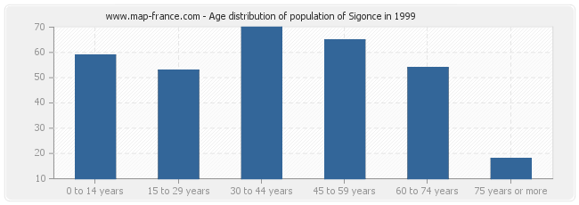 Age distribution of population of Sigonce in 1999