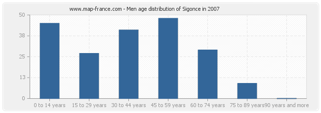 Men age distribution of Sigonce in 2007