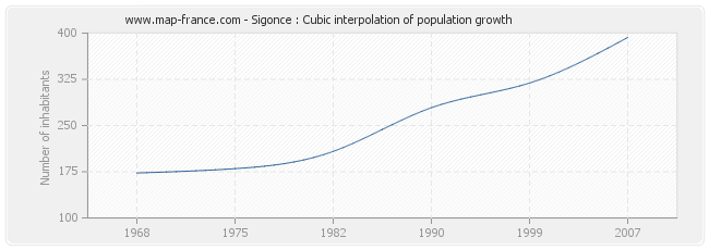 Sigonce : Cubic interpolation of population growth