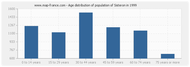 Age distribution of population of Sisteron in 1999
