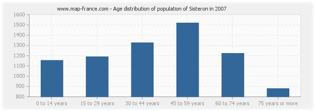 Age distribution of population of Sisteron in 2007