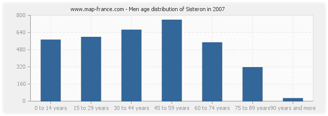 Men age distribution of Sisteron in 2007