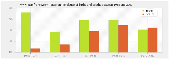 Sisteron : Evolution of births and deaths between 1968 and 2007