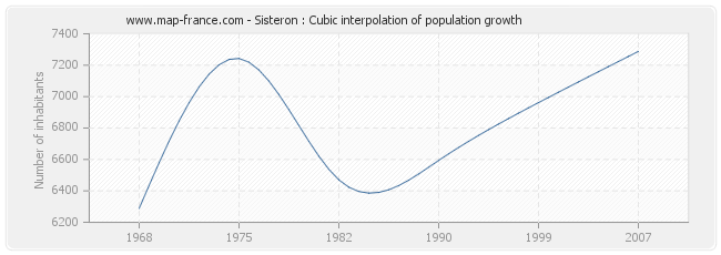 Sisteron : Cubic interpolation of population growth