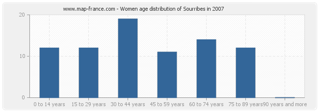 Women age distribution of Sourribes in 2007
