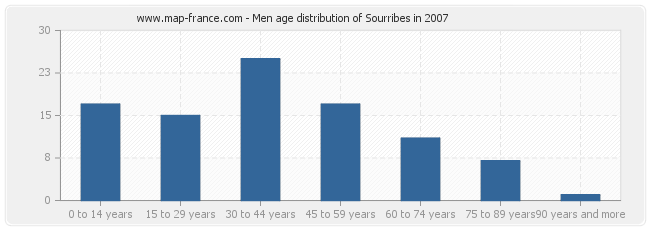 Men age distribution of Sourribes in 2007