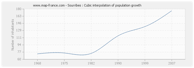 Sourribes : Cubic interpolation of population growth
