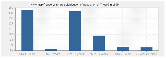 Age distribution of population of Thoard in 1999