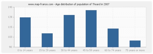 Age distribution of population of Thoard in 2007