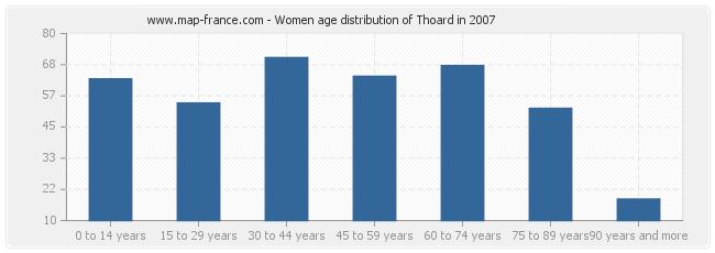 Women age distribution of Thoard in 2007
