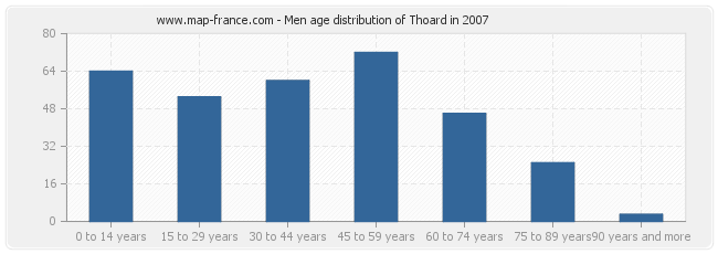 Men age distribution of Thoard in 2007