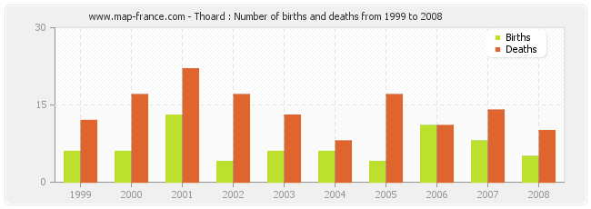 Thoard : Number of births and deaths from 1999 to 2008