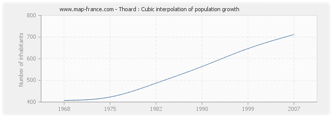 Thoard : Cubic interpolation of population growth