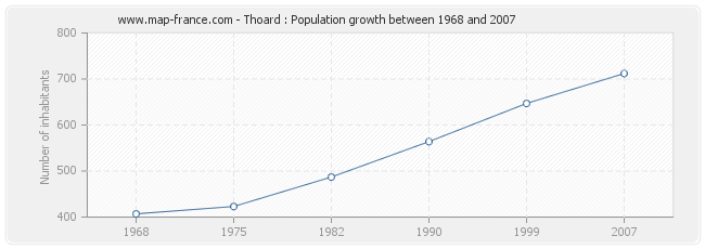 Population Thoard
