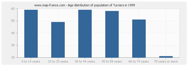 Age distribution of population of Turriers in 1999
