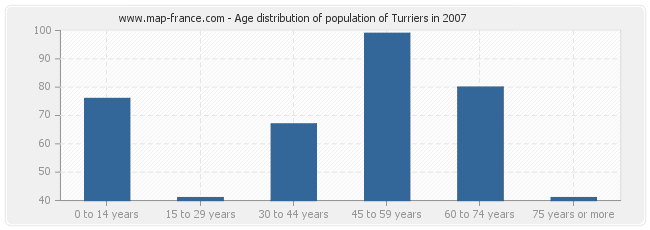 Age distribution of population of Turriers in 2007