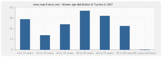 Women age distribution of Turriers in 2007