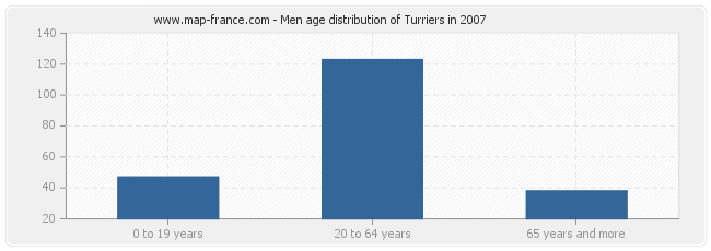 Men age distribution of Turriers in 2007