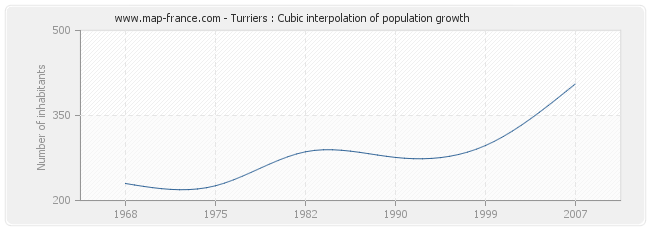 Turriers : Cubic interpolation of population growth