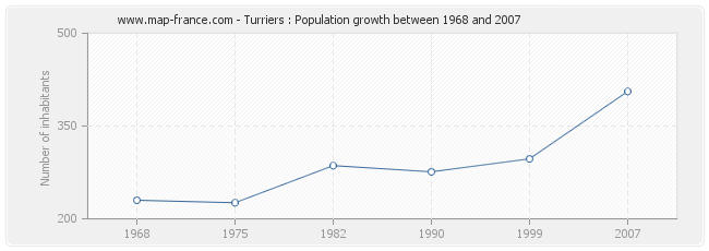 Population Turriers