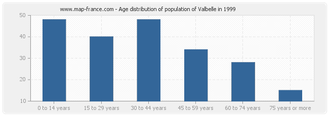 Age distribution of population of Valbelle in 1999