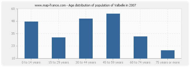 Age distribution of population of Valbelle in 2007